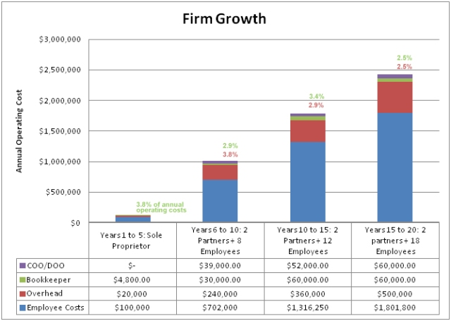 Cost implications of a part-time operations position as firms grow