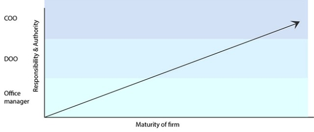 Responsibility and authority of the operations position in relation to firm maturity